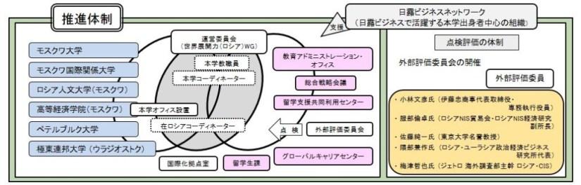 図-推進体制